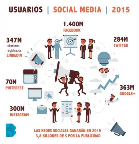 Usuarios de Social Media en 2015   Infografía de BUBOT