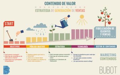 Fidelización de Clientes a través del Marketing de Contenidos